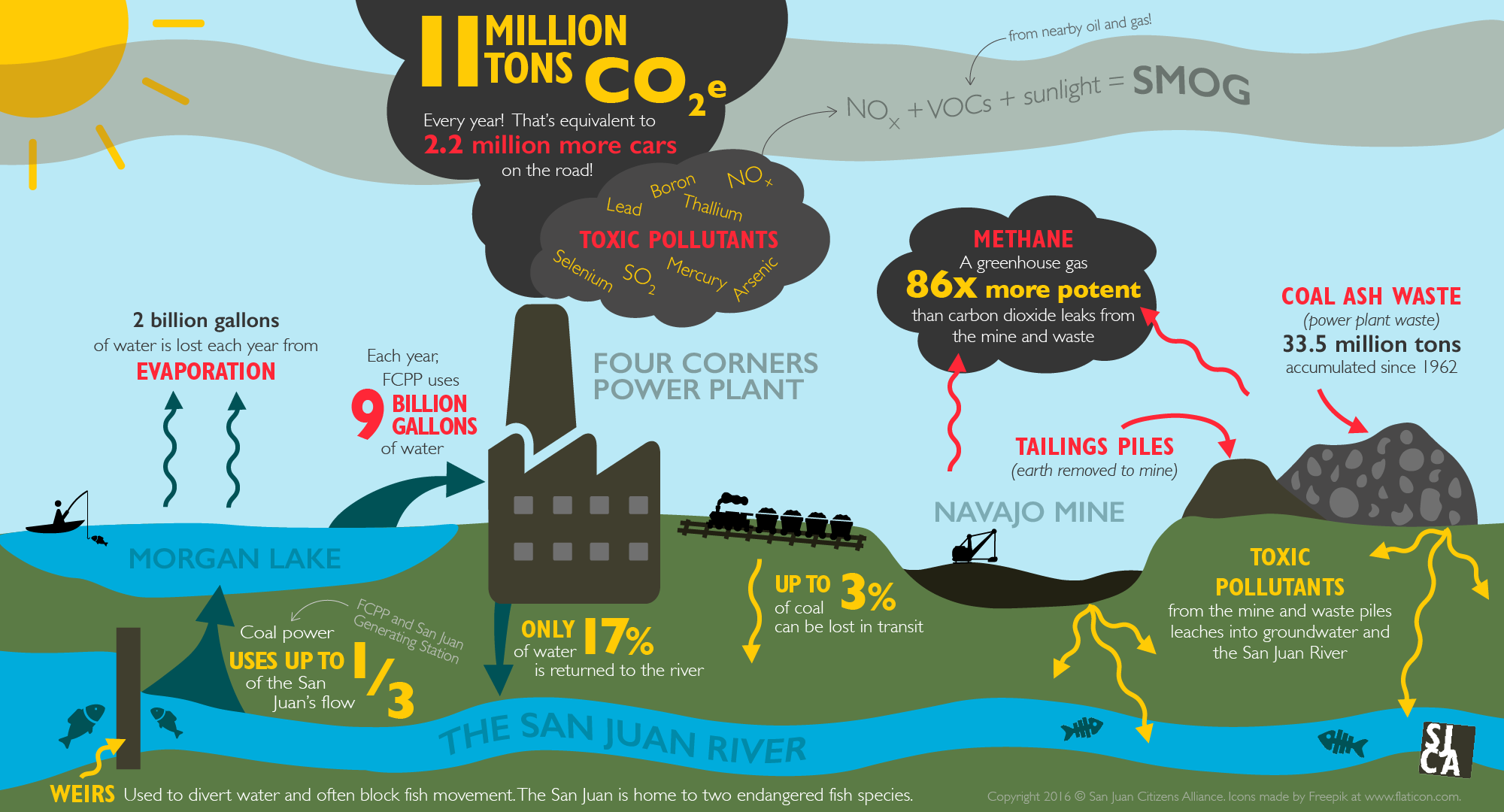 Four Corners Power Plant Infographic