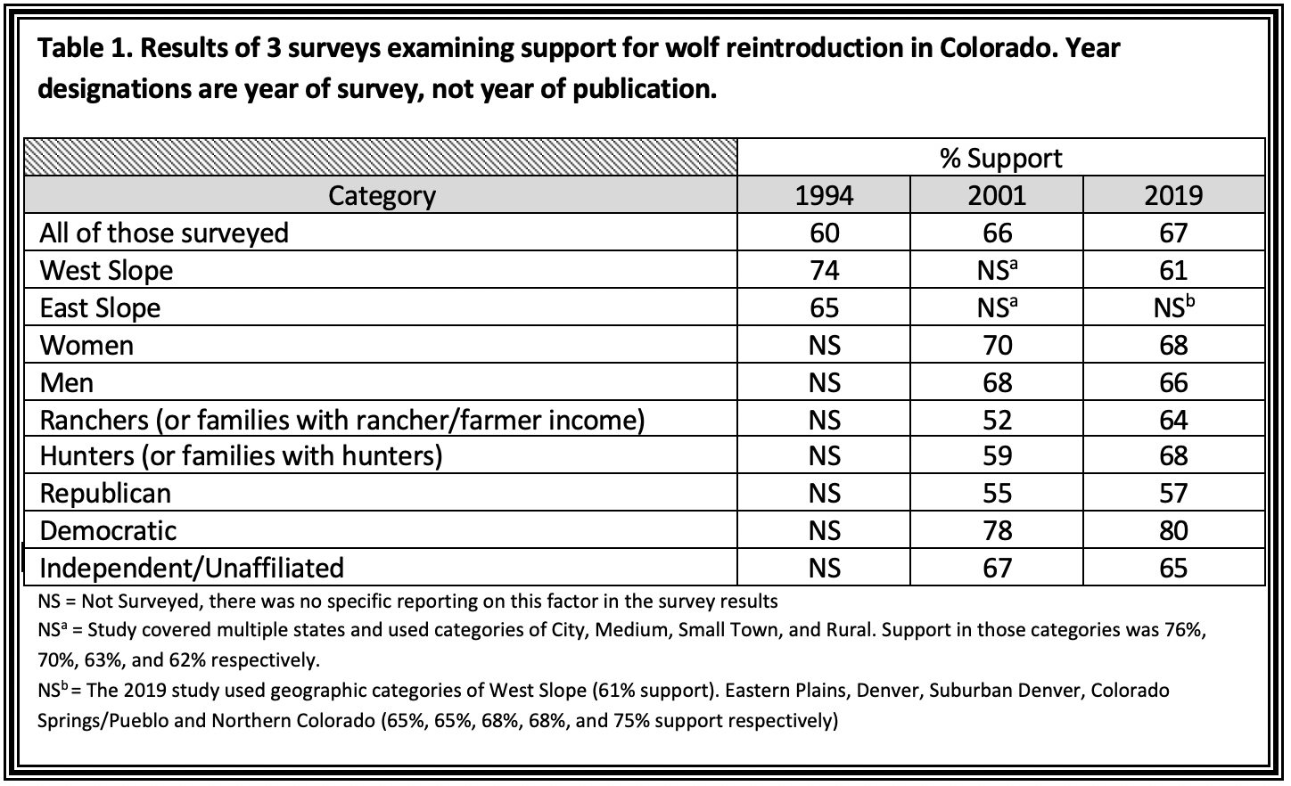 Table 1. Results of 3 surveys examining support for wolf reintroduction in Colorado. Year designations are year of survey, not year of publication. % Support Category 1994 2001 2019 All of those surveyed 60 66 67 West Slope 74 NSa 61 East Slope 65 NSa NSb Women NS 70 68 Men NS 68 66 Ranchers (or families with rancher/farmer income) NS 52 64 Hunters (or families with hunters) NS 59 68 Republican NS 55 57 Democratic NS 78 80 Independent/Unaffiliated NS 67 65 NS = Not Surveyed, there was no specific reporting on this factor in the survey results NSa = Study covered multiple states and used categories of City, Medium, Small Town, and Rural. Support in those categories was 76%, 70%, 63%, and 62% respectively. NSb = The 2019 study used geographic categories of West Slope (61% support) , Eastern Plains, Denver, Suburban Denver, Colorado Springs/Pueblo and Northern Colorado (65%, 65%, 68%, 68%, and 75% support respectively)